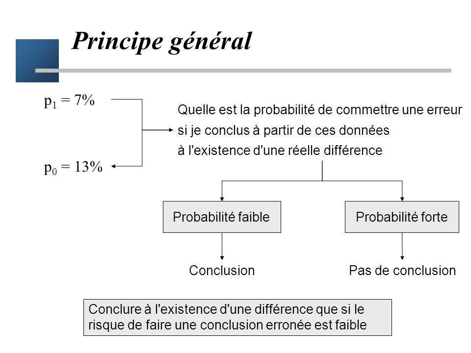 Tests statistiques Outils d'aide à la décision Principe –conclure à une différence –que si le risque de faire une erreur (de première espèce) est faib