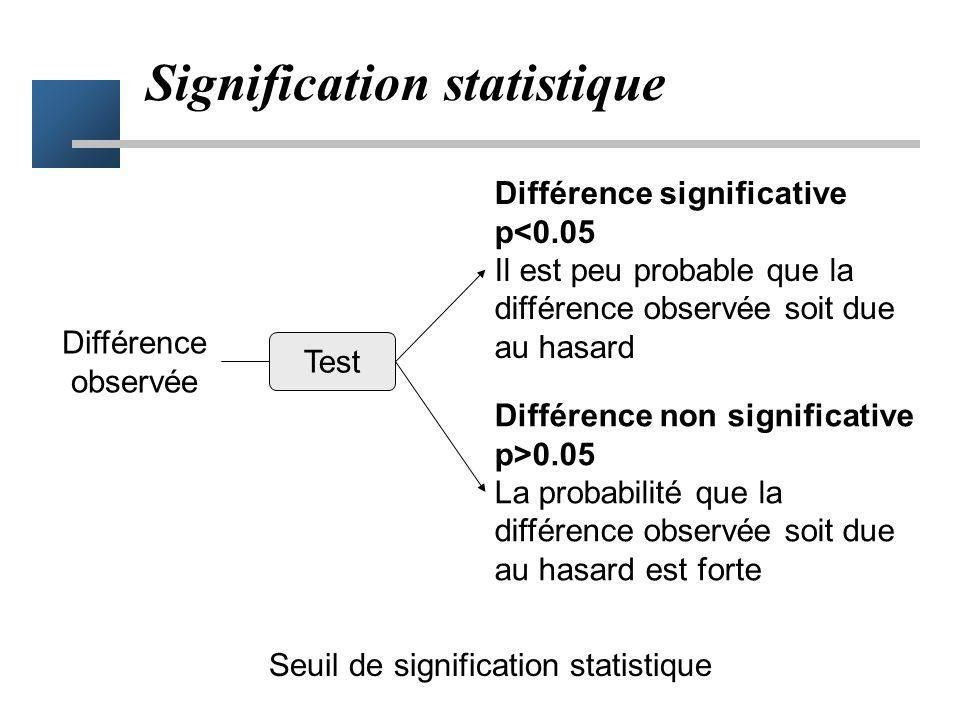 Seuil de risque Seuil de risque de conclusion erronée acceptable –seuil de risque alpha = 5% p < 5% –on prend le risque de conclure p > 5% –on ne conc