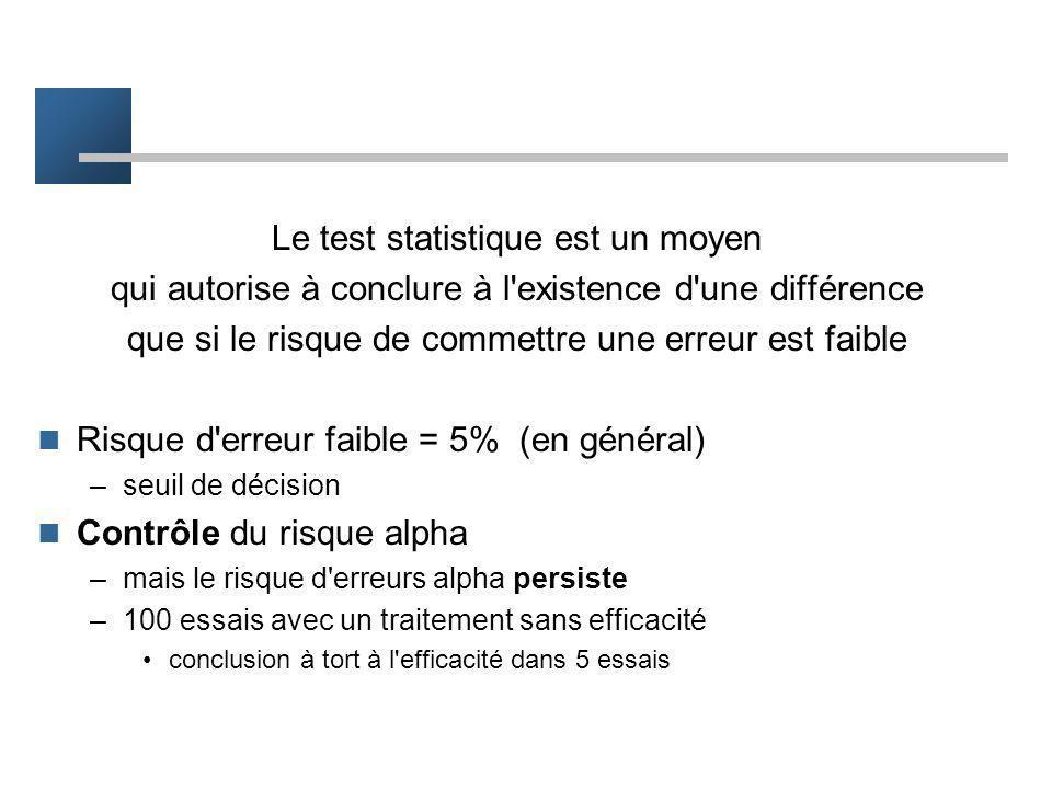 Différence observée Test Différence significative p<0.05 Il est peu probable que la différence observée soit due au hasard Différence non significativ