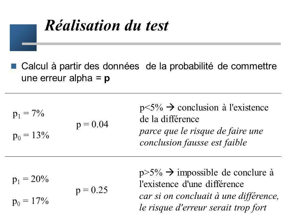Le test statistique est un moyen qui autorise à conclure à l'existence d'une différence que si le risque de commettre une erreur est faible Risque d'e