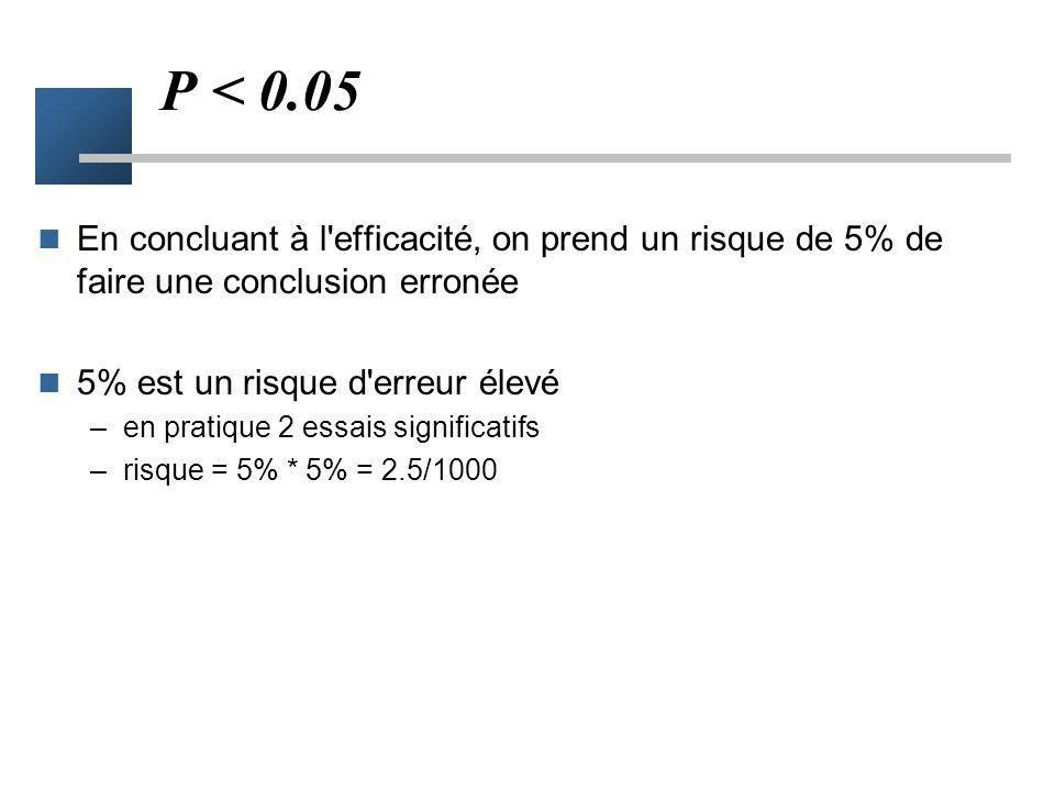 Réalisation du test Calcul à partir des données de la probabilité de commettre une erreur alpha = p p 1 = 7% p 0 = 13% p = 0.04 p<5% conclusion à l'ex