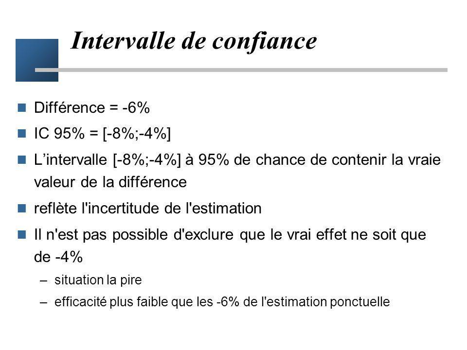 définition des IC Intervalle qui a 95% de chance de contenir la vraie valeur il est raisonnable de parier que la vraie valeur est dans l'intervalle (p