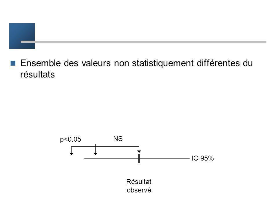 Intervalle de confiance Différence = -6% IC 95% = [-8%;-4%] Lintervalle [-8%;-4%] à 95% de chance de contenir la vraie valeur de la différence reflète
