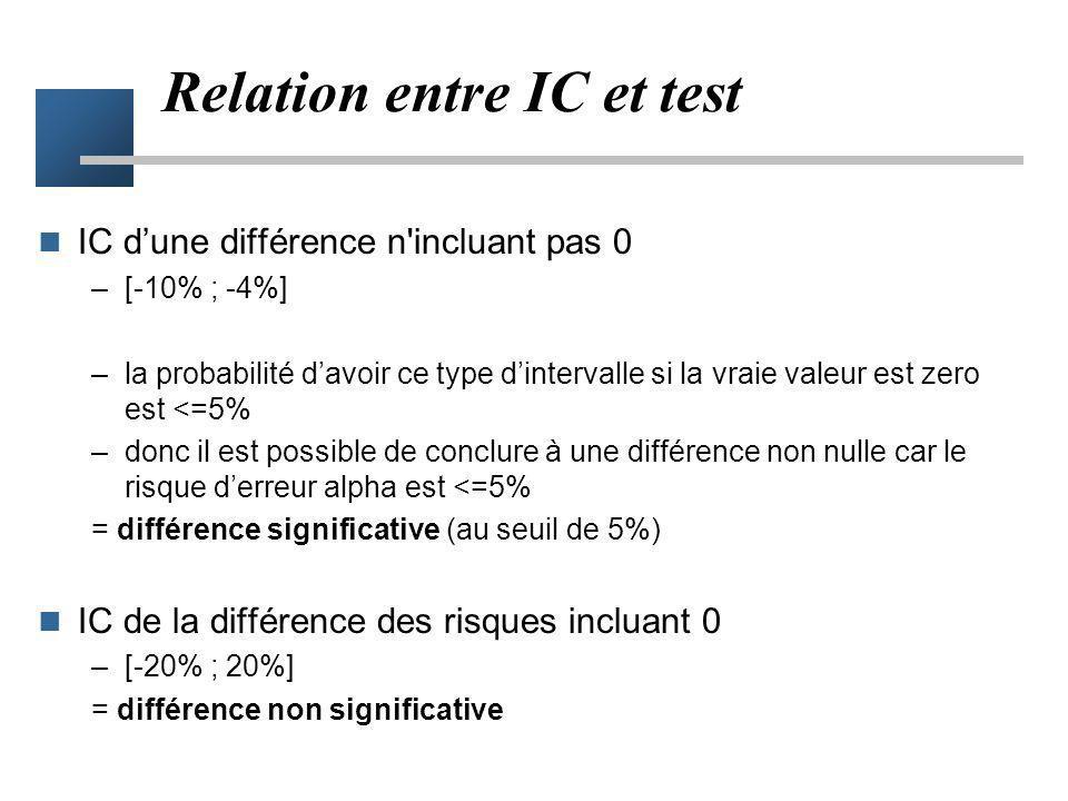 Ensemble des valeurs non statistiquement différentes du résultats Résultat observé NS p<0.05 IC 95%