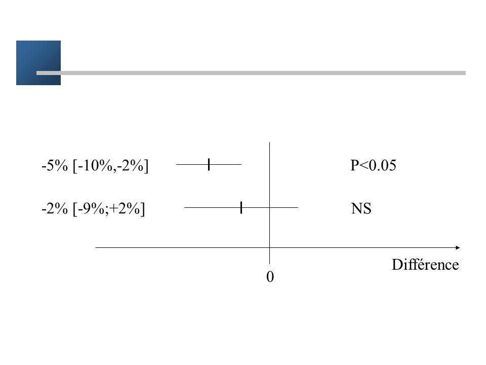 Relation entre IC et test IC dune différence n'incluant pas 0 –[-10% ; -4%] –la probabilité davoir ce type dintervalle si la vraie valeur est zero est