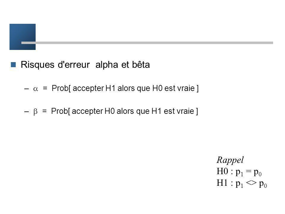 Théorie des tests d'hypothèses Hypothèse nulle –H0 : p 1 - p 0 = 0(p 1 = p 0 )(le traitement n'a pas d'effet) Hypothèse alternative –H1 : p 1 - p 0 0(