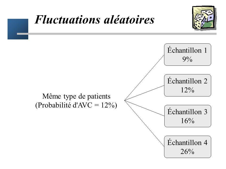 Obtenir pile à pile ou face (Probabilité = 50%) Échantillon 1 48% Échantillon 2 52% Échantillon 3 50% Échantillon 4 45% Fluctuations aléatoires