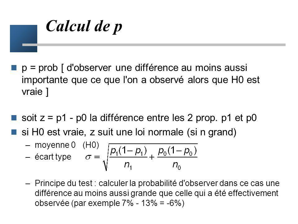 Risques d'erreur alpha et bêta – = Prob[ accepter H1 alors que H0 est vraie ] – = Prob[ accepter H0 alors que H1 est vraie ] Rappel H0 : p 1 = p 0 H1