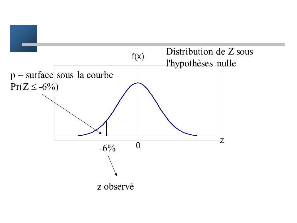 Calcul de p p = prob [ d'observer une différence au moins aussi importante que ce que l'on a observé alors que H0 est vraie ] soit z = p1 - p0 la diff
