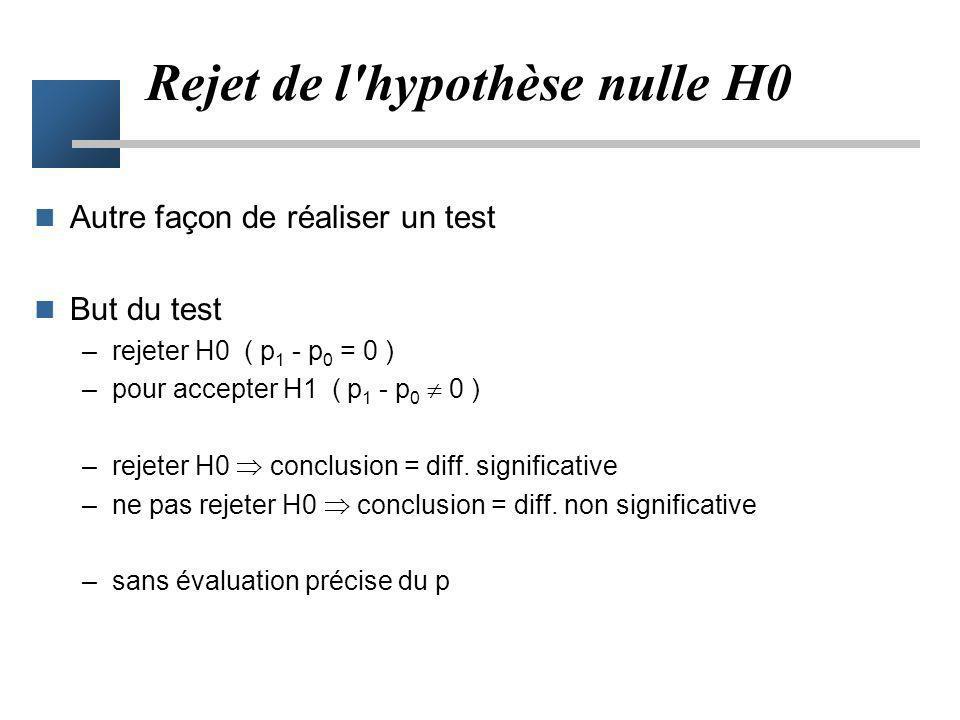 p quantifie le degré de désaccord entre l'hypothèse nulle et ce qui a été observé