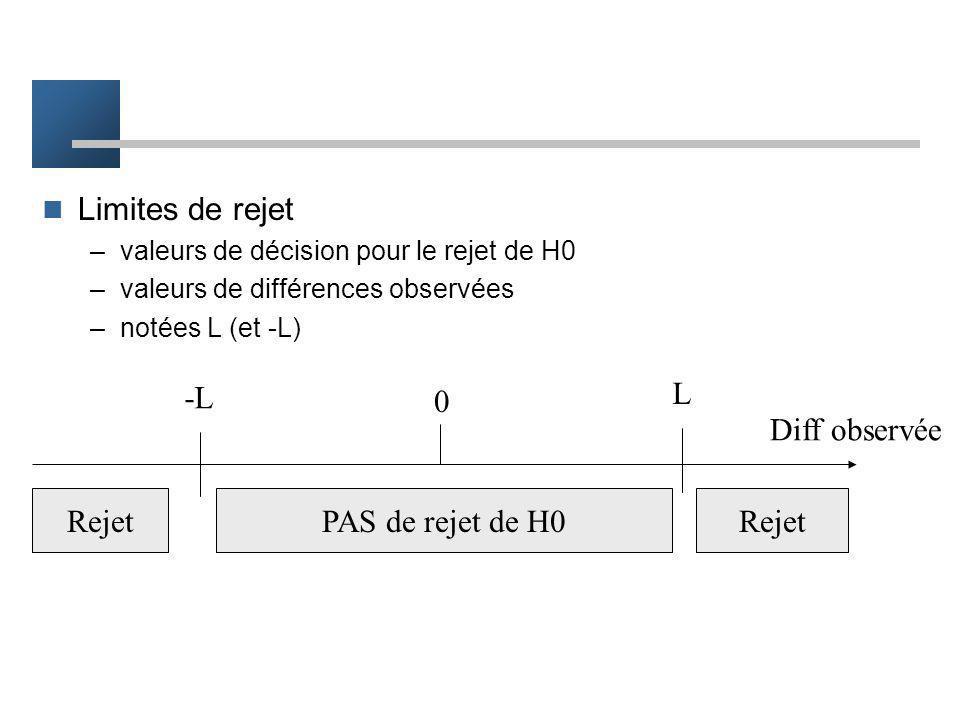Rejet de l'hypothèse nulle H0 Autre façon de réaliser un test But du test –rejeter H0 ( p 1 - p 0 = 0 ) –pour accepter H1 ( p 1 - p 0 0 ) –rejeter H0