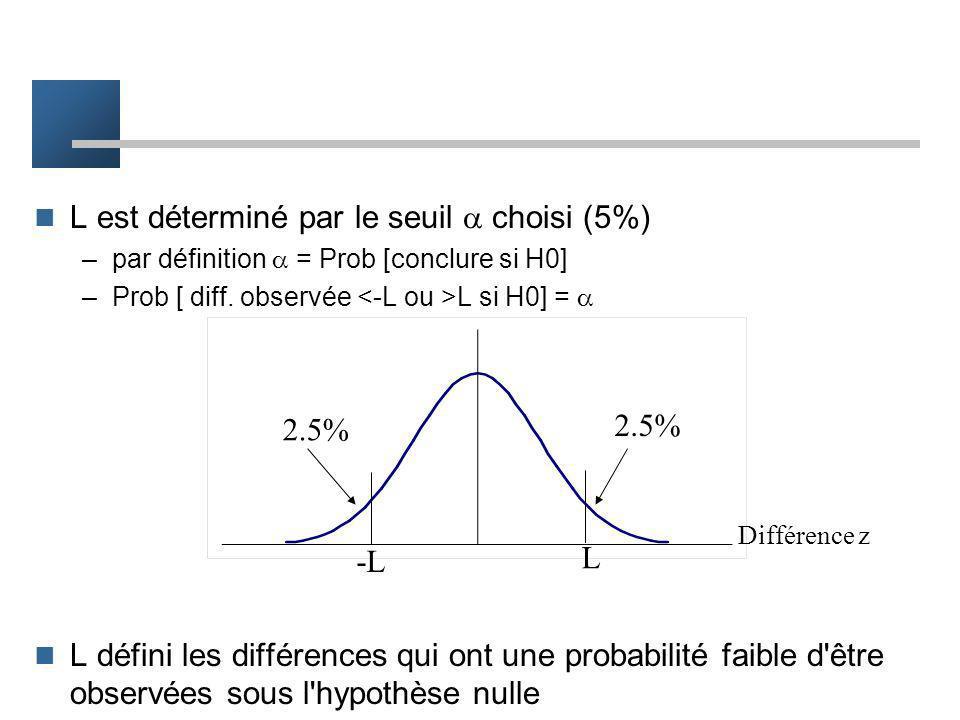 Limites de rejet –valeurs de décision pour le rejet de H0 –valeurs de différences observées –notées L (et -L) Diff observée 0 -L L PAS de rejet de H0R