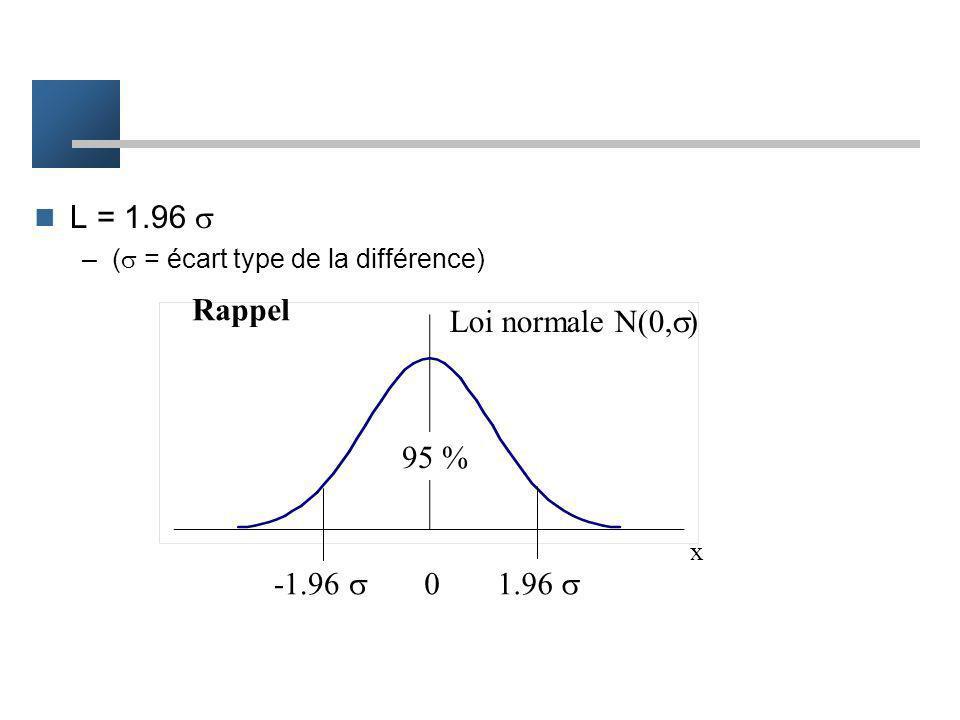 L est déterminé par le seuil choisi (5%) –par définition = Prob [conclure si H0] –Prob [ diff. observée L si H0] = L défini les différences qui ont un