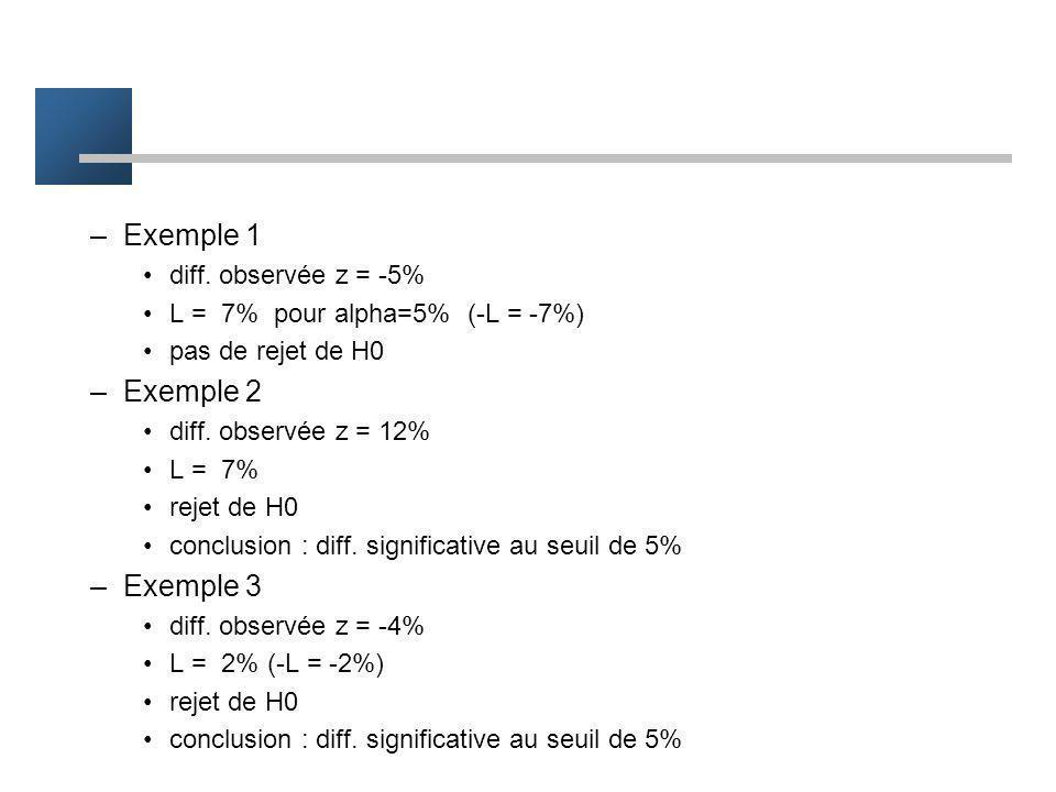 L = 1.96 –( = écart type de la différence) -1.96 1.96 x 95 % Loi normale N(0, ) 0 Rappel