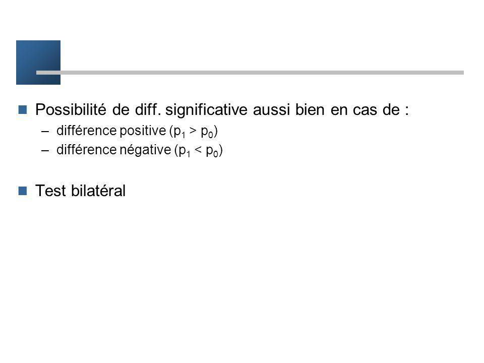 –Exemple 1 diff. observée z = -5% L = 7% pour alpha=5% (-L = -7%) pas de rejet de H0 –Exemple 2 diff. observée z = 12% L = 7% rejet de H0 conclusion :