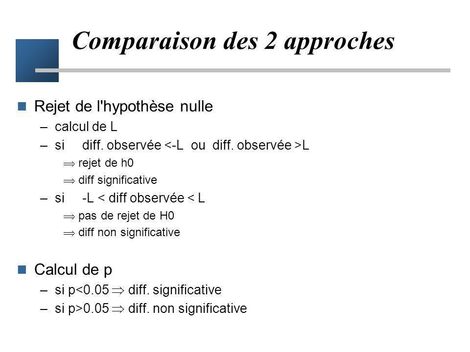 Possibilité de diff. significative aussi bien en cas de : –différence positive (p 1 > p 0 ) –différence négative (p 1 < p 0 ) Test bilatéral