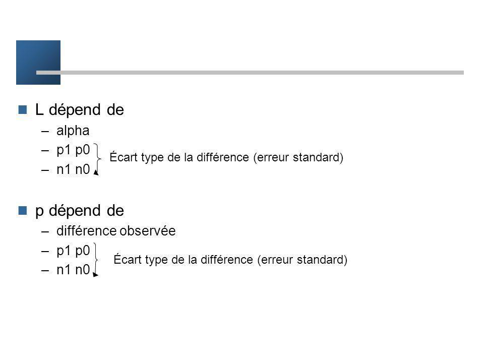 Comparaison des 2 approches Rejet de l'hypothèse nulle –calcul de L –si diff. observée L rejet de h0 diff significative –si -L < diff observée < L pas