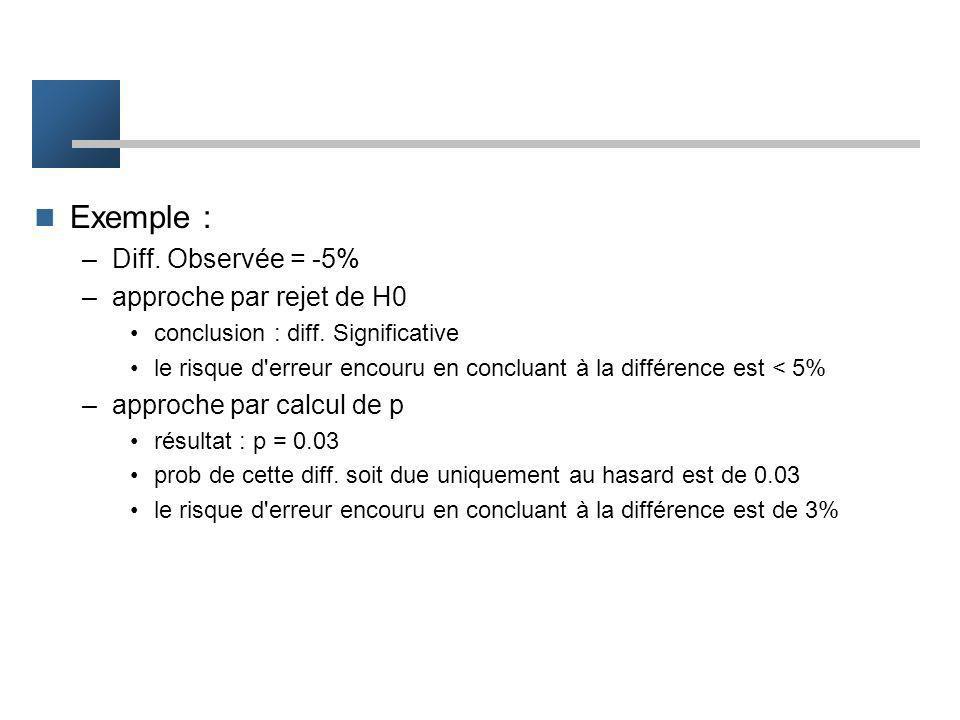 L dépend de –alpha –p1 p0 –n1 n0 p dépend de –différence observée –p1 p0 –n1 n0 Écart type de la différence (erreur standard)