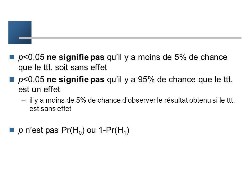 Erreurs d'interprétation p nest pas la prob. de lhypothèse nulle –p est la prob. dobtenir le résultat observé si H0 est vraie p nest pas la prob. que