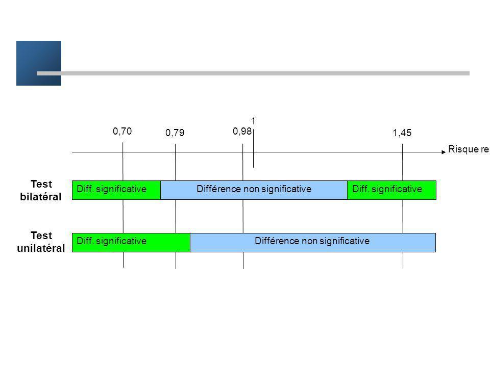 Bilatéral / unilatéral Valeur de la différence 0 traitement A > traitement Btraitement A < traitement B Différence non significative Diff. significati