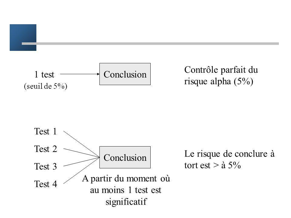 Répétition des tests Plusieurs tests réalisés pour répondre à une même question –par exemple plusieurs critère de jugement Conclusion à un effet à par
