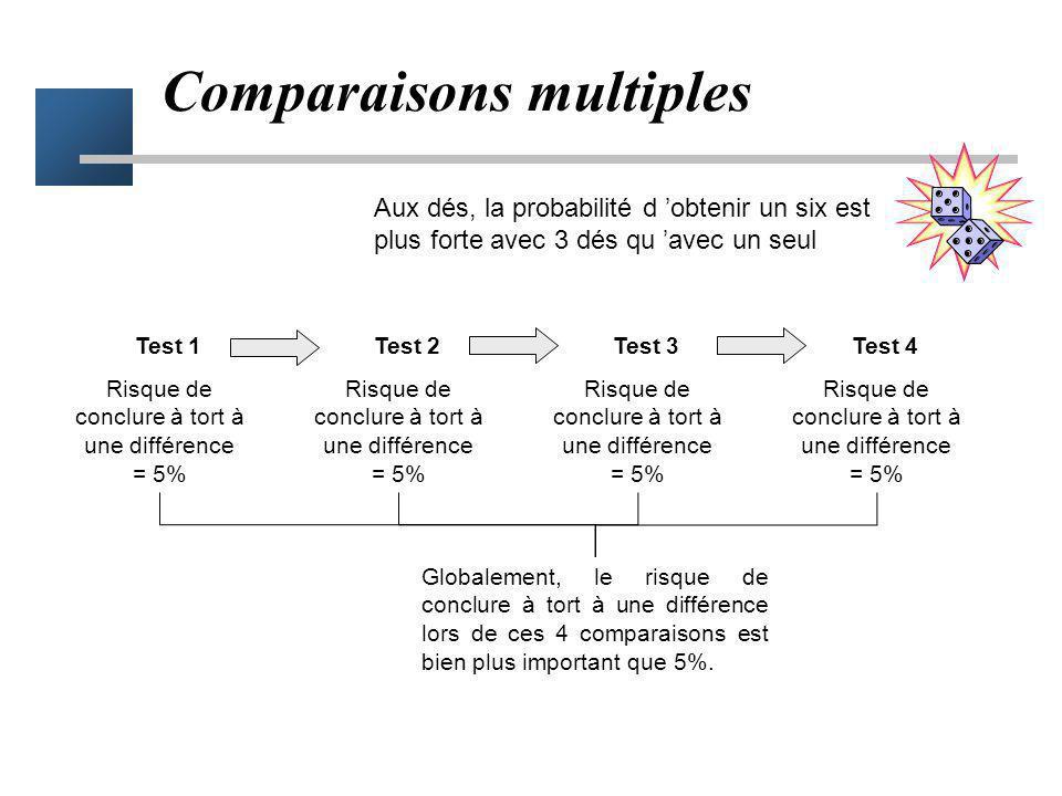 Conclusion 1 test Contrôle parfait du risque alpha (5%) Conclusion Test 1 Test 2 Test 3 Test 4 Le risque de conclure à tort est > à 5% (seuil de 5%) A