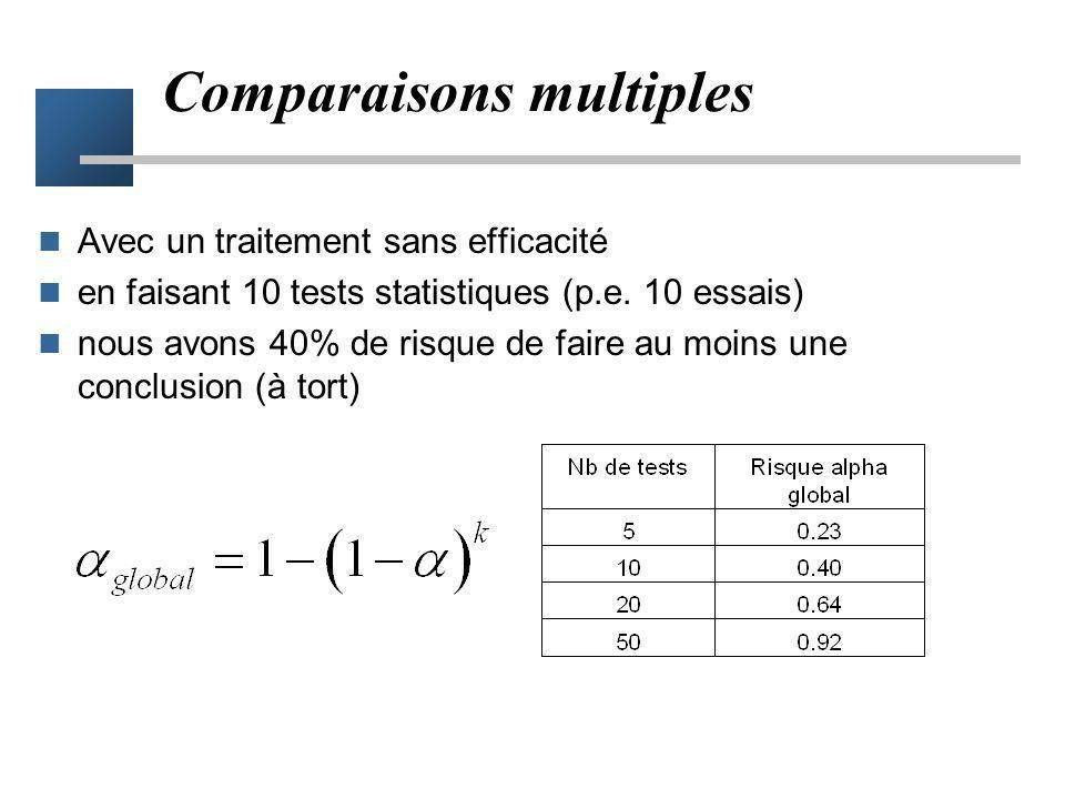 Test 1 Risque de conclure à tort à une différence = 5% Test 2 Risque de conclure à tort à une différence = 5% Test 4 Risque de conclure à tort à une d