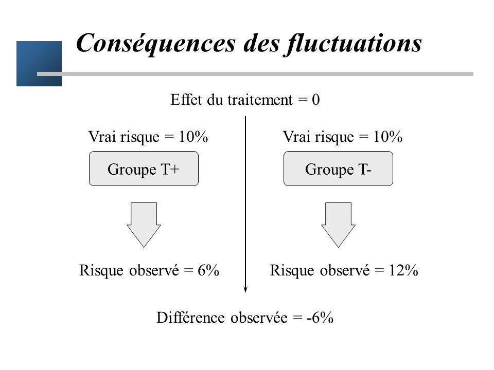 Conséquences pour la comparaison de 2 échantillons –les proportions observées dans 2 échantillons peuvent être différentes –uniquement du fait du hasa