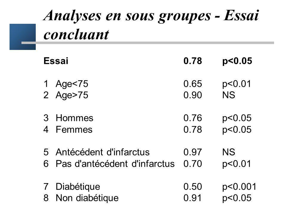 1Age<75test 1risque erreur 5% 2Age>75test 2risque erreur 5% 3Hommestest 3 risque erreur 5% 4Femmestest 4 risque erreur 5% 5Antécédents d'infarctustest