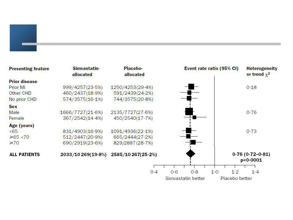 Essai 0.78p<0.05 1Age<750.65p<0.01 2Age>750.90NS 3Hommes0.76p<0.05 4Femmes0.78p<0.05 5Antécédent d'infarctus0.97NS 6Pas d'antécédent d'infarctus0.70p<