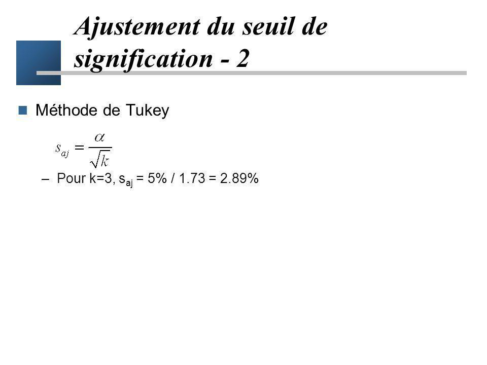 Ajustement du seuil de signification Méthode de Bonferroni –Pour k comparaisons, le seuil ajusté est : –Pour k=3, s aj = 5% / 3 = 1.67% –Quand est pet
