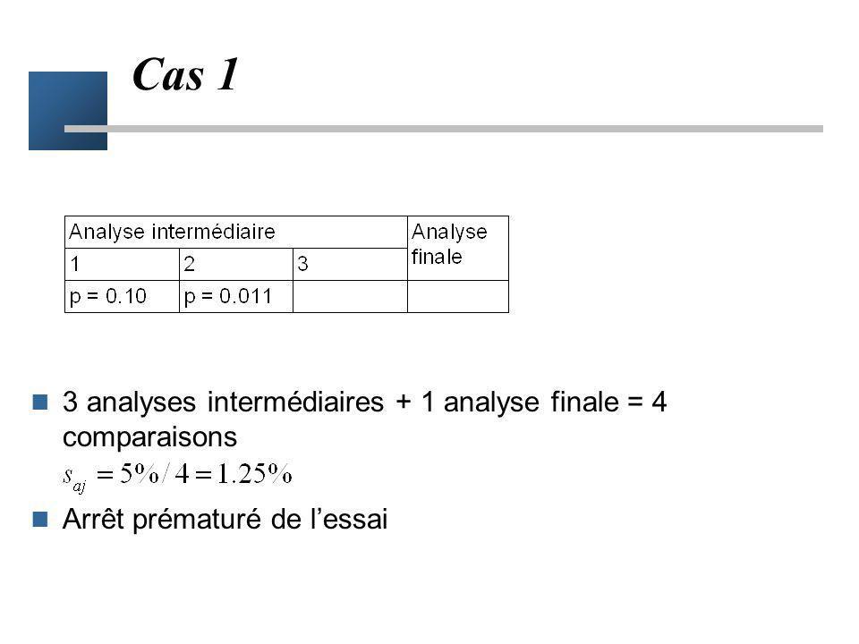 Ajustement du seuil de signification - 2 Méthode de Tukey –Pour k=3, s aj = 5% / 1.73 = 2.89%