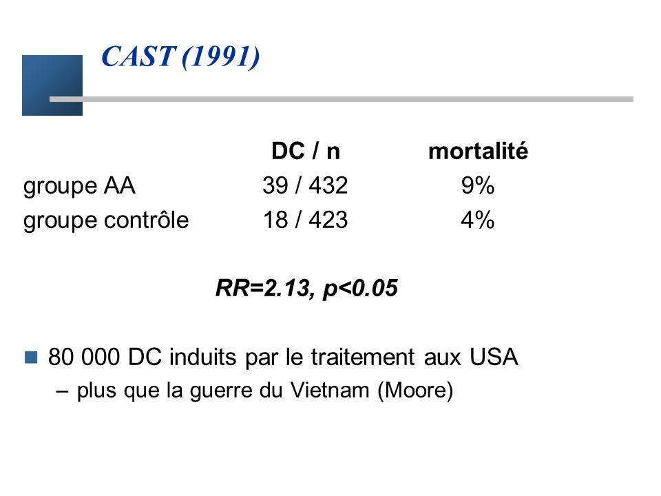 CAST (1991) DC / nmortalité groupe AA39 / 4329% groupe contrôle18 / 4234% RR=2.13, p<0.05 80 000 DC induits par le traitement aux USA –plus que la guerre du Vietnam (Moore)