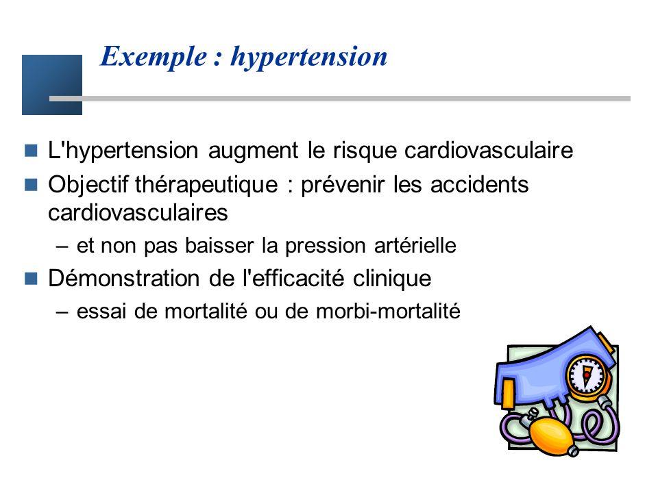Exemple : hypertension L hypertension augment le risque cardiovasculaire Objectif thérapeutique : prévenir les accidents cardiovasculaires –et non pas baisser la pression artérielle Démonstration de l efficacité clinique –essai de mortalité ou de morbi-mortalité