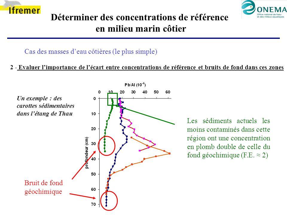 Déterminer des concentrations de référence en milieu marin côtier Cas des masses deau côtières (le plus simple) 2 - Evaluer limportance de lécart entr