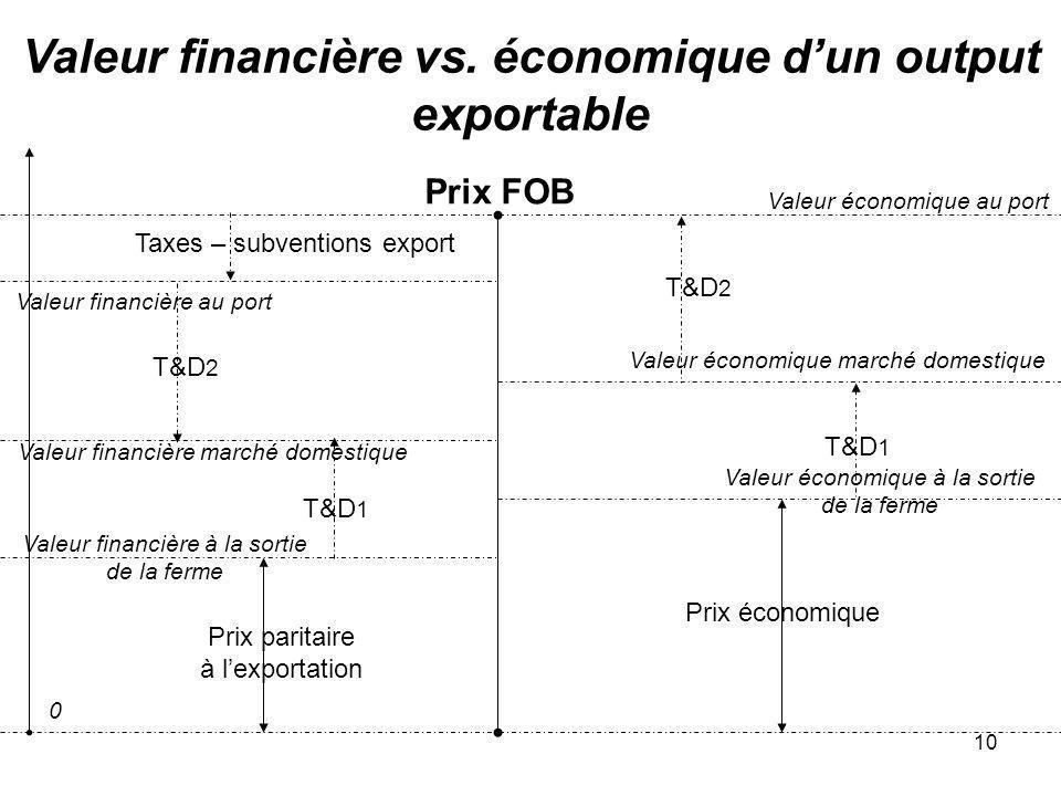 10 Valeur financière vs. économique dun output exportable Prix FOB Prix paritaire à lexportation Valeur financière à la sortie de la ferme 0 T&D 2 Val