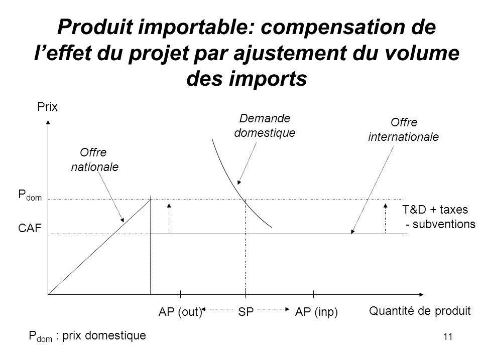 11 Produit importable: compensation de leffet du projet par ajustement du volume des imports Quantité de produit Prix CAF Offre nationale T&D + taxes
