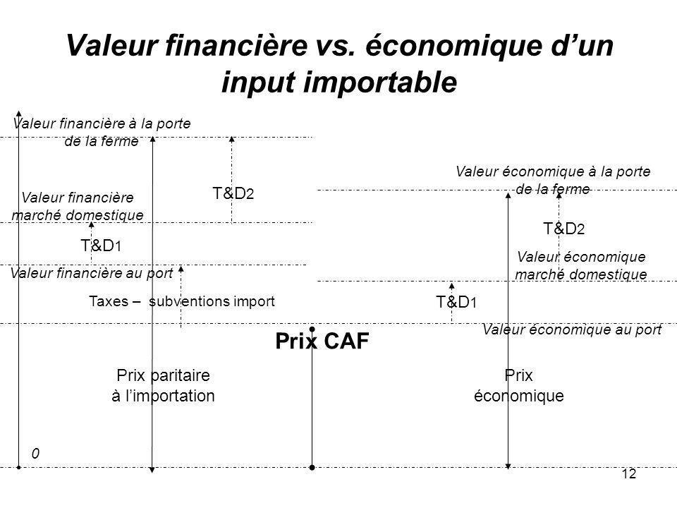 12 Valeur financière vs. économique dun input importable Prix paritaire à limportation T&D 2 Prix CAF 0 Valeur financière à la porte de la ferme Valeu