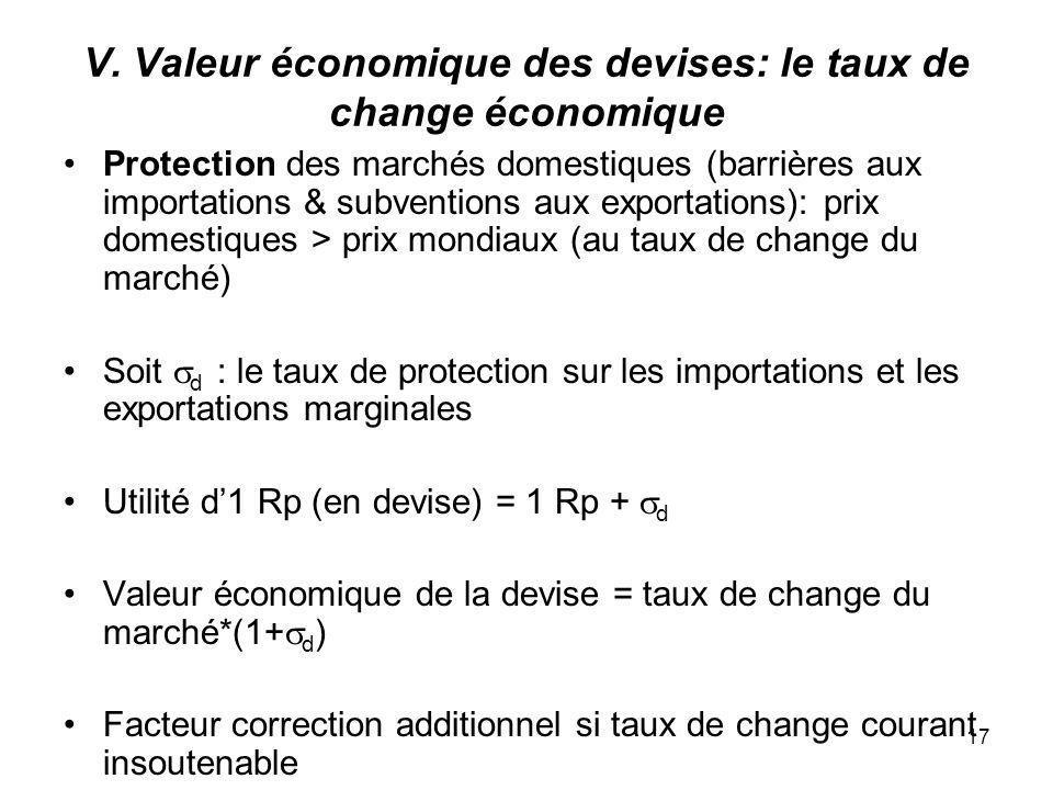 17 V. Valeur économique des devises: le taux de change économique Protection des marchés domestiques (barrières aux importations & subventions aux exp