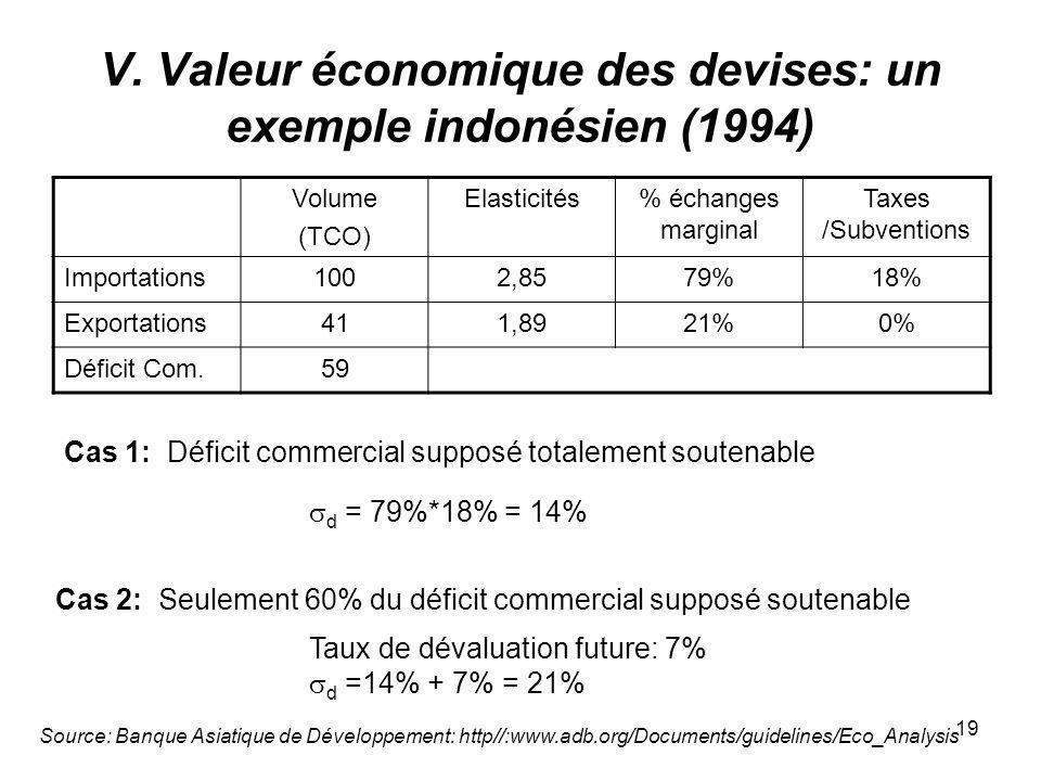 19 V. Valeur économique des devises: un exemple indonésien (1994) Cas 1: Déficit commercial supposé totalement soutenable Cas 2: Seulement 60% du défi