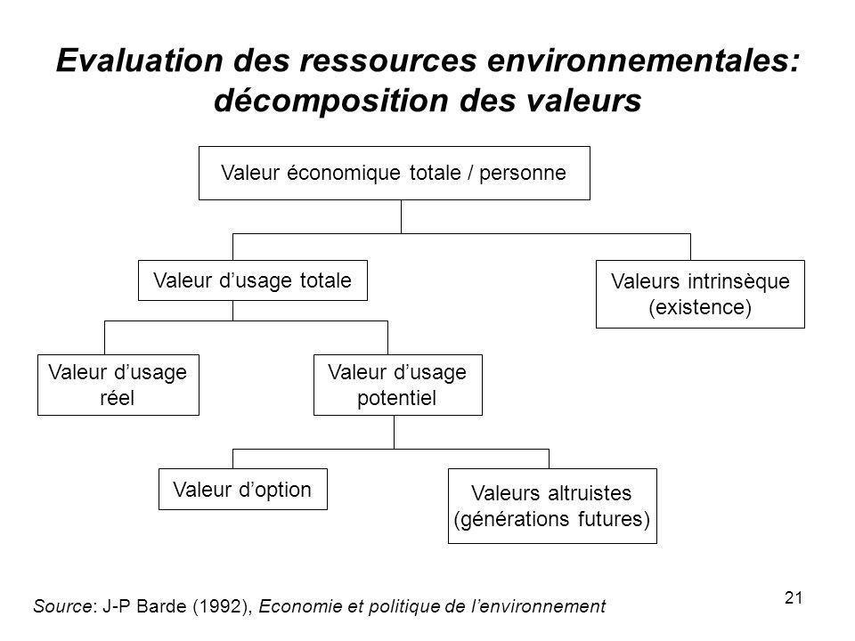 21 Evaluation des ressources environnementales: décomposition des valeurs Source: J-P Barde (1992), Economie et politique de lenvironnement Valeur éco