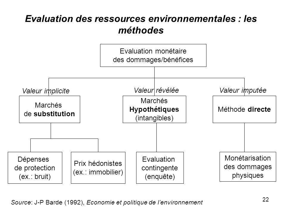 22 Evaluation des ressources environnementales : les méthodes Source: J-P Barde (1992), Economie et politique de lenvironnement Evaluation monétaire d