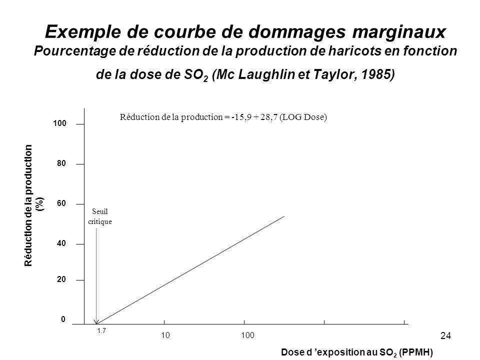 24 Exemple de courbe de dommages marginaux Pourcentage de réduction de la production de haricots en fonction de la dose de SO 2 (Mc Laughlin et Taylor