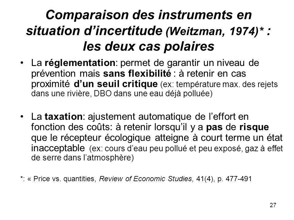 27 Comparaison des instruments en situation dincertitude (Weitzman, 1974)* : les deux cas polaires La réglementation: permet de garantir un niveau de