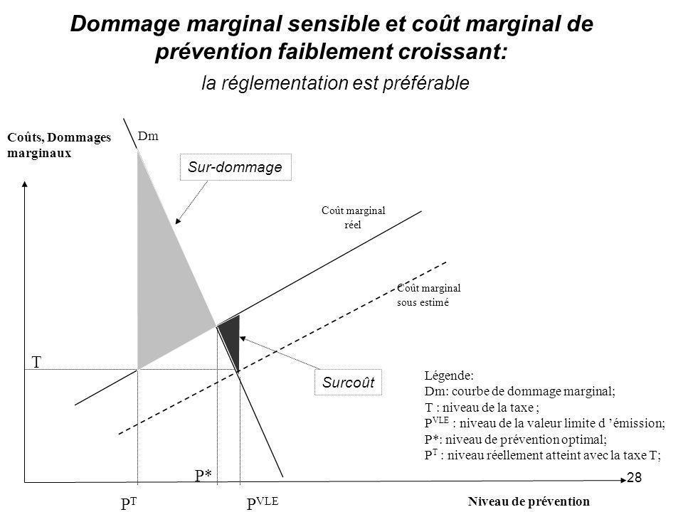 28 Dommage marginal sensible et coût marginal de prévention faiblement croissant: la réglementation est préférable P VLE T Coûts, Dommages marginaux N