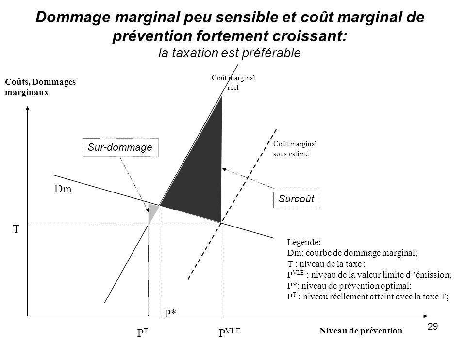 29 Dommage marginal peu sensible et coût marginal de prévention fortement croissant: la taxation est préférable P VLE T Coûts, Dommages marginaux Nive