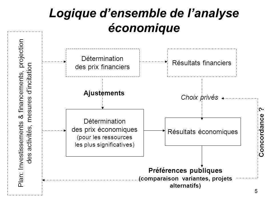 5 Logique densemble de lanalyse économique Détermination des prix financiers Plan: Investissements & financements, projection des activités, mesures d