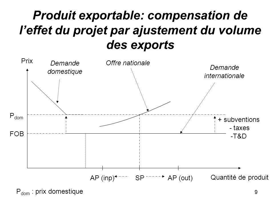 9 Produit exportable: compensation de leffet du projet par ajustement du volume des exports Quantité de produit Prix FOB Demande domestique + subventi