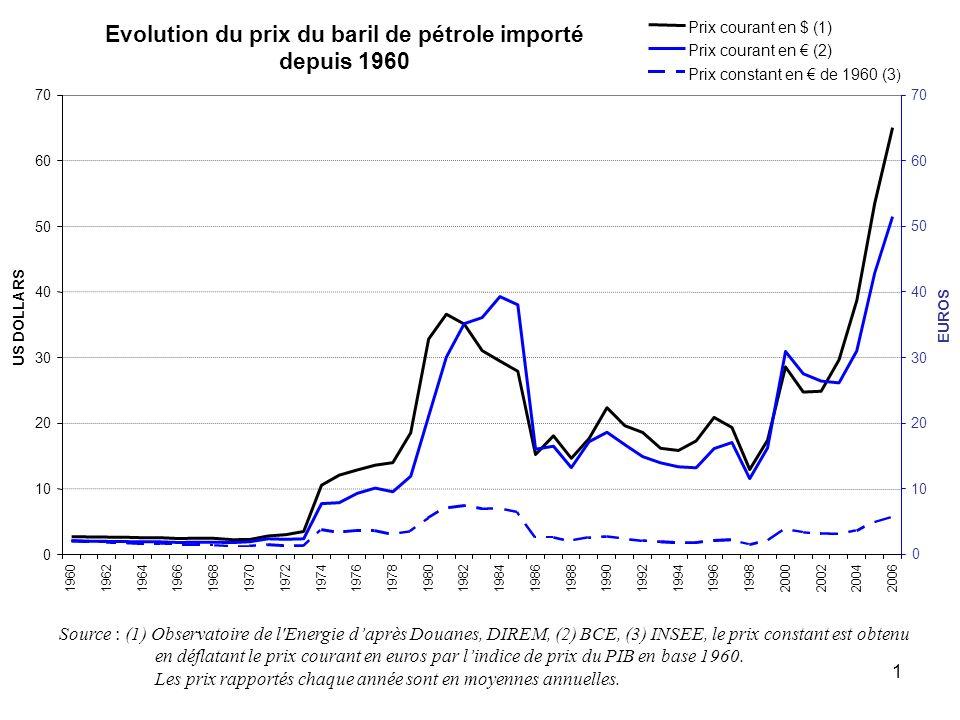 1 Source : (1) Observatoire de l'Energie daprès Douanes, DIREM, (2) BCE, (3) INSEE, le prix constant est obtenu en déflatant le prix courant en euros