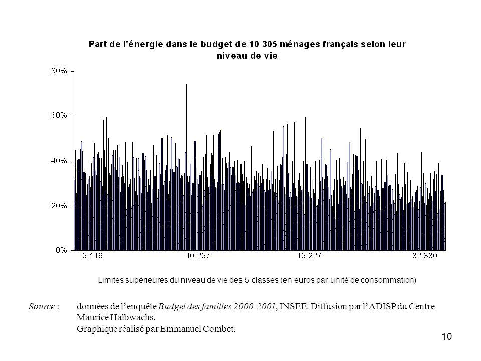 10 Limites supérieures du niveau de vie des 5 classes (en euros par unité de consommation) Source : données de lenquête Budget des familles 2000-2001,